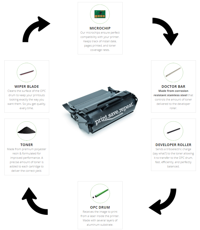 The Anatomy of a Toner Cartridge: The Big Six - Print Save Repeat